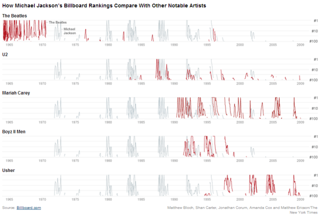 R-graph-NYT-michael-jackson